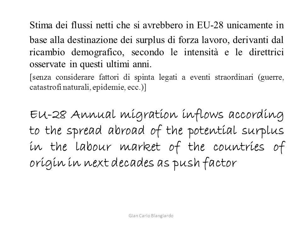 Stima dei flussi netti che si avrebbero in EU-28 unicamente in base alla destinazione dei surplus di forza lavoro, derivanti dal ricambio demografico, secondo le intensità e le direttrici osservate in questi ultimi anni.