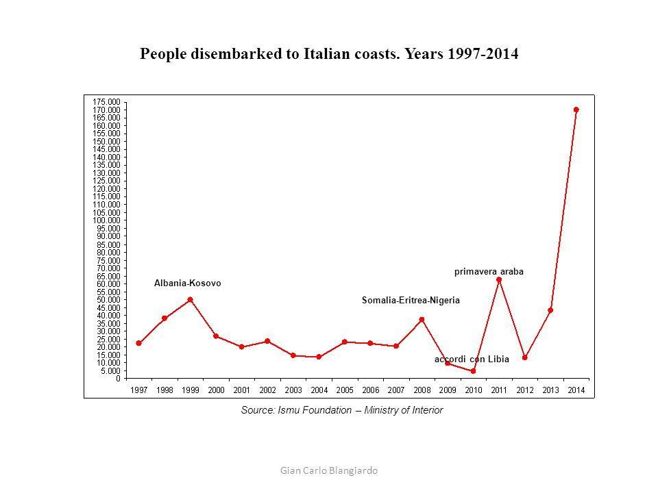 EU-28 Annual migration inflows Sources: Eurostat & Ismu – King project Gian Carlo Blangiardo