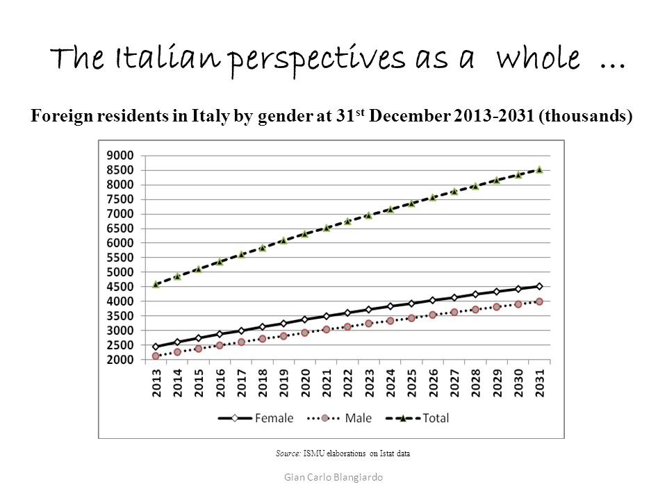 The Italian perspectives as a whole … Source: ISMU elaborations on Istat data Foreign residents in Italy by gender at 31 st December 2013-2031 (thousands) Gian Carlo Blangiardo