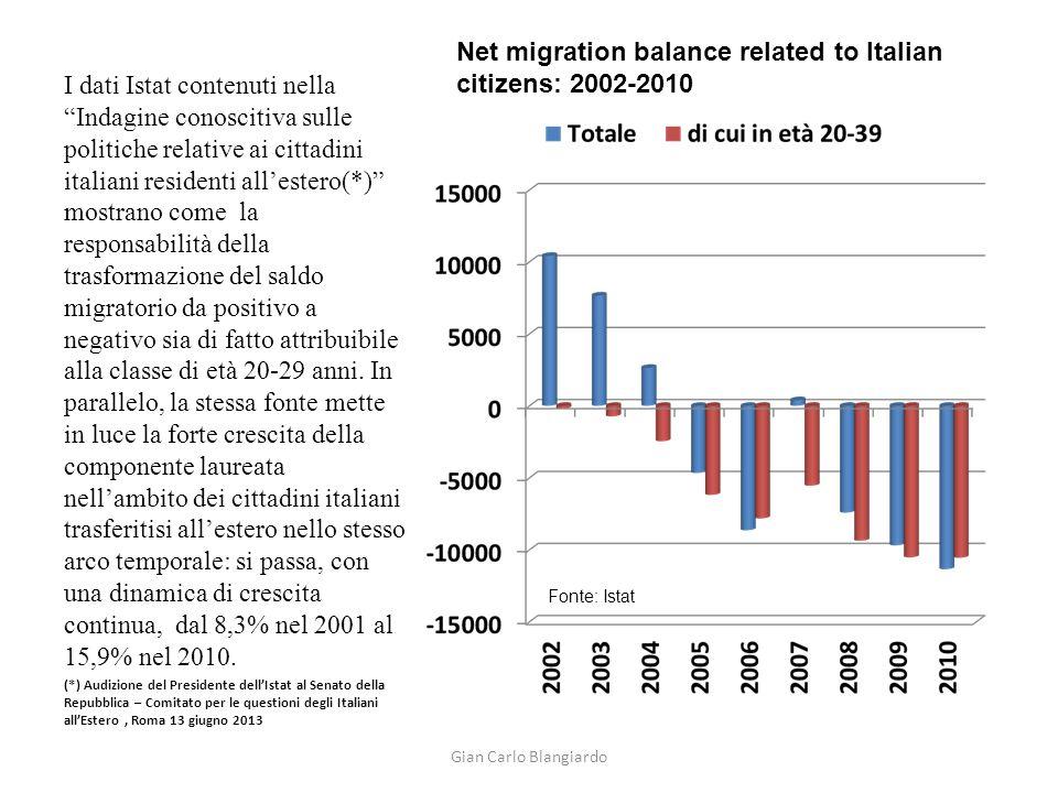 I dati Istat contenuti nella Indagine conoscitiva sulle politiche relative ai cittadini italiani residenti all'estero(*) mostrano come la responsabilità della trasformazione del saldo migratorio da positivo a negativo sia di fatto attribuibile alla classe di età 20-29 anni.