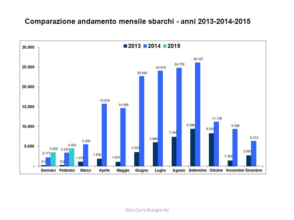 Comparazione andamento mensile sbarchi - anni 2013-2014-2015 Gian Carlo Blangiardo