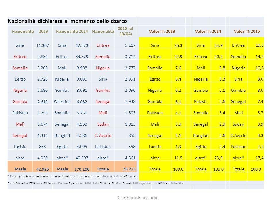 demo-economic forecast (*) Annual migration inflows from Africa to EU-28: 2014-2030 demo-economic forecast (*) Fonte: Elaborazioni Ismu su dati UN/WB/ILO (*) Ipotesi A (e B) = senza estrapolare (o estrapolando) la dinamica dei divari tra PIL dei paesi di origine Vs.