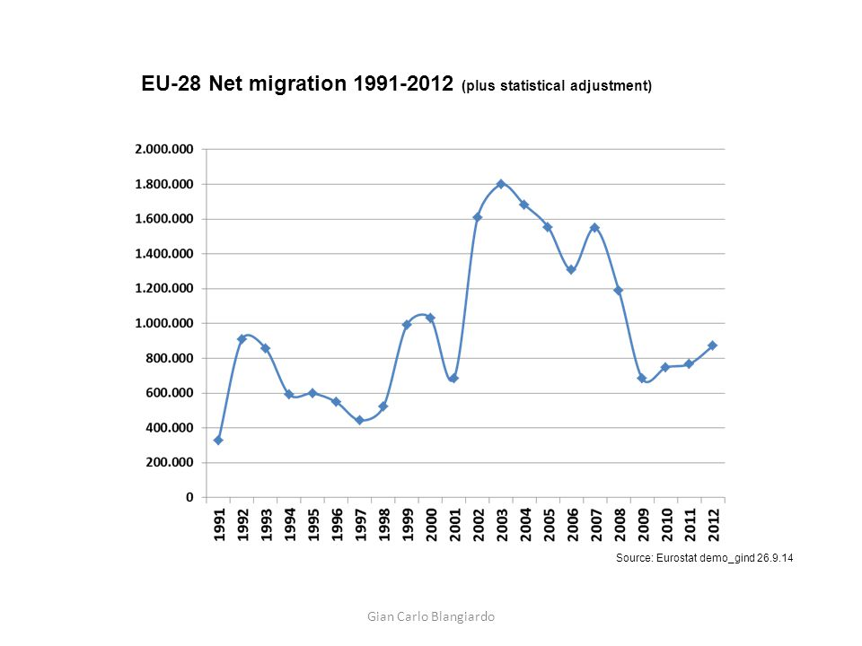 Source: Eurostat (extracted on 10 th May 2015) Asylum applicants in EU.