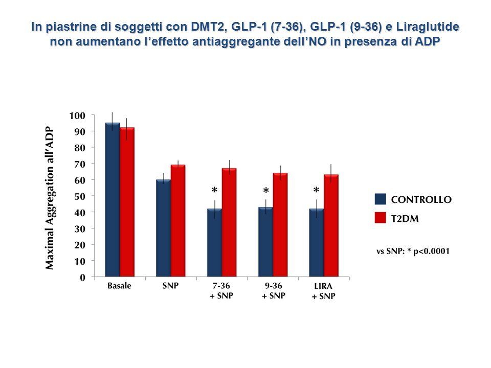 Maximal Aggregation al Collagene basale GLP-1 (7-36) GLP-1 (9-36) LIRA GLP-1 (7-36), GLP-1 (9-36) e Liraglutide non influenzano la risposta aggregante al Collagene controllo DMT2 GLP-1 (7-36) GLP-1 (9-36) GLP-1 (7-36) LIRA GLP-1 (9-36) GLP-1 (7-36) controllo LIRA GLP-1 (9-36) GLP-1 (7-36) DMT2 controllo LIRA