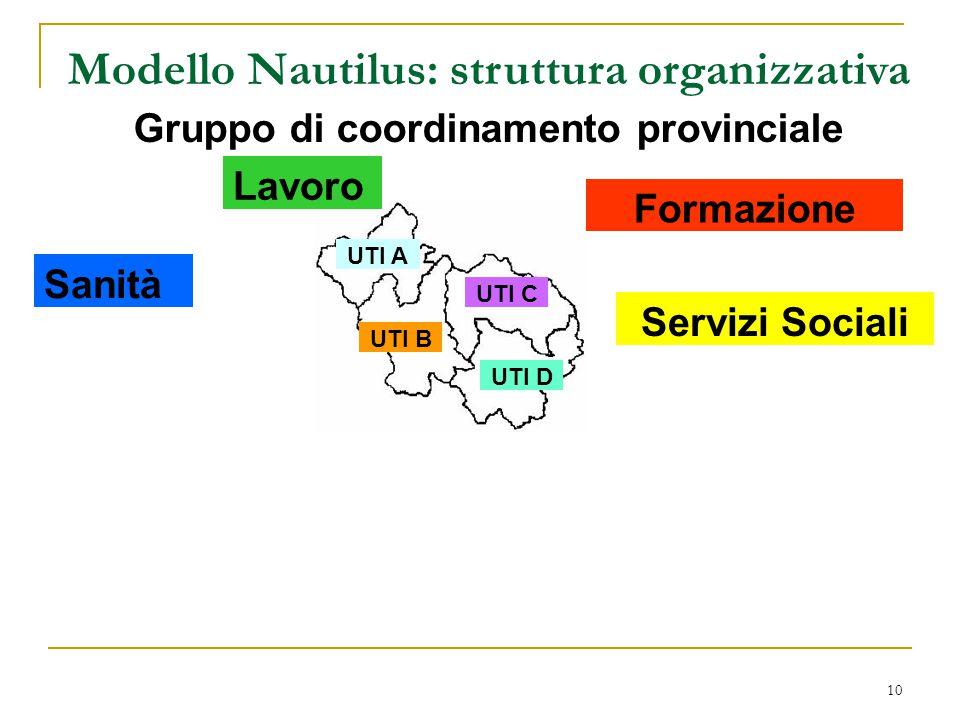 10 Gruppo di coordinamento provinciale UTI A Modello Nautilus: struttura organizzativa Lavoro Servizi Sociali Formazione UTI B UTI C UTI D Sanità