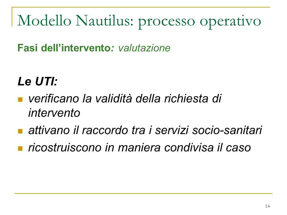 14 Modello Nautilus: processo operativo Fasi dell'intervento: valutazione Le UTI: verificano la validità della richiesta di intervento attivano il raccordo tra i servizi socio-sanitari ricostruiscono in maniera condivisa il caso