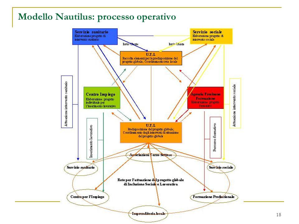 18 Modello Nautilus: processo operativo