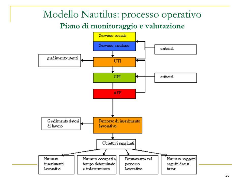 20 Modello Nautilus: processo operativo Piano di monitoraggio e valutazione
