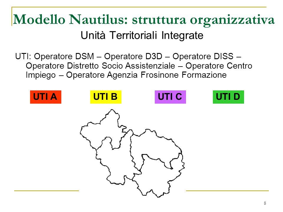 8 Modello Nautilus: struttura organizzativa Unità Territoriali Integrate UTI: Operatore DSM – Operatore D3D – Operatore DISS – Operatore Distretto Socio Assistenziale – Operatore Centro Impiego – Operatore Agenzia Frosinone Formazione UTI AUTI BUTI CUTI D