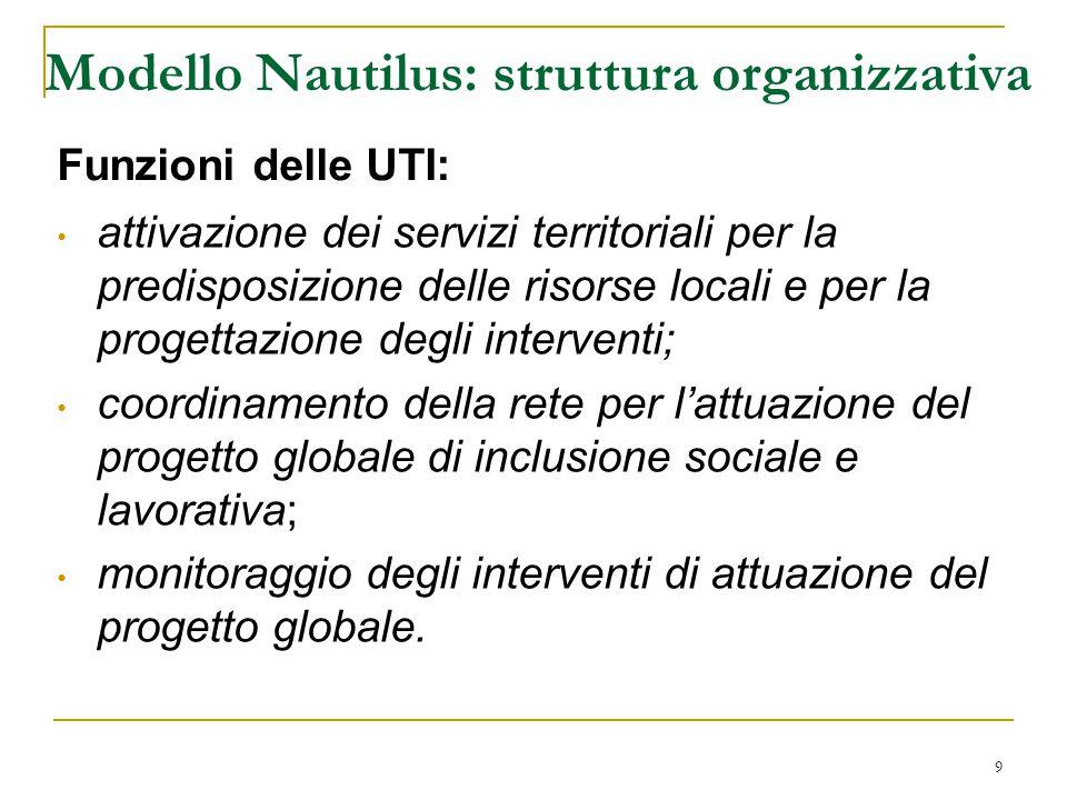 9 Modello Nautilus: struttura organizzativa attivazione dei servizi territoriali per la predisposizione delle risorse locali e per la progettazione degli interventi; coordinamento della rete per l'attuazione del progetto globale di inclusione sociale e lavorativa; monitoraggio degli interventi di attuazione del progetto globale.