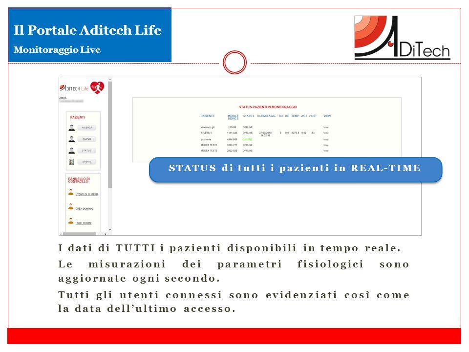 I dati di TUTTI i pazienti disponibili in tempo reale. Le misurazioni dei parametri fisiologici sono aggiornate ogni secondo. Tutti gli utenti conness