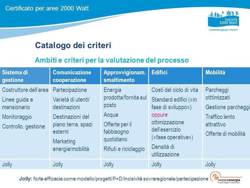 Catalogo dei criteri Ambiti e criteri per la valutazione del processo Sistema di gestione Comunicazione cooperazione Approvvigionam.