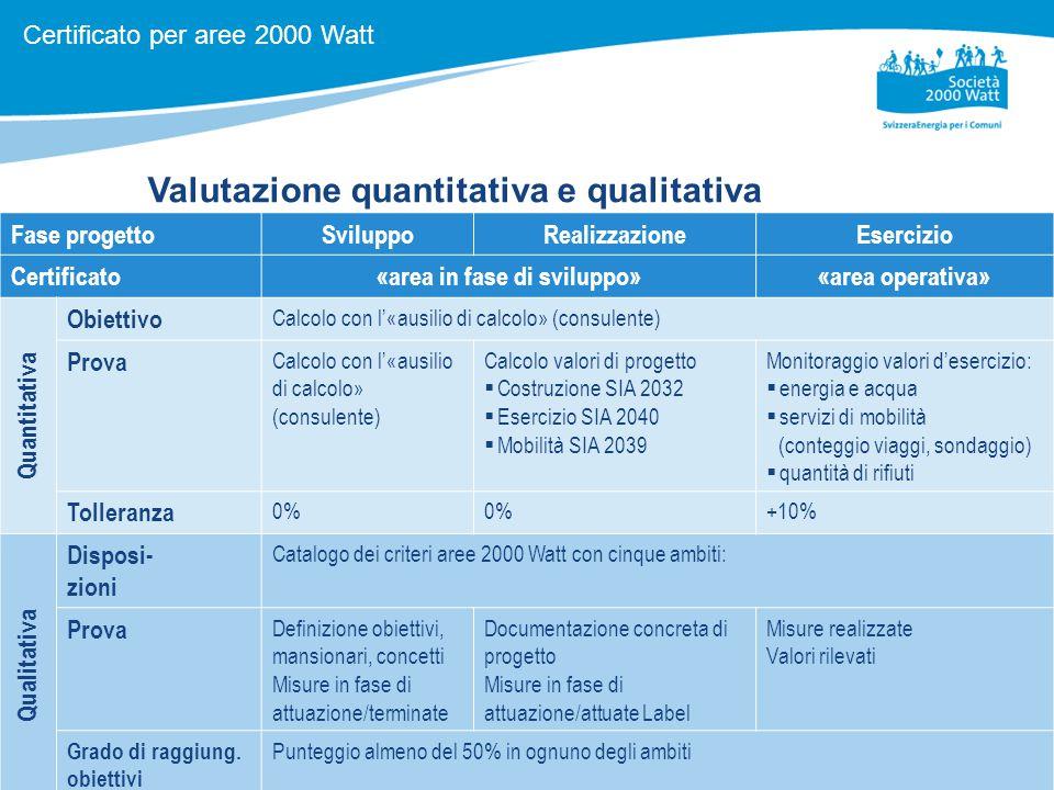 11 Valutazione quantitativa e qualitativa Fase progettoSviluppoRealizzazioneEsercizio Certificato«area in fase di sviluppo»«area operativa» Quantitativa Obiettivo Calcolo con l'«ausilio di calcolo» (consulente) Prova Calcolo con l'«ausilio di calcolo» (consulente) Calcolo valori di progetto  Costruzione SIA 2032  Esercizio SIA 2040  Mobilità SIA 2039 Monitoraggio valori d'esercizio:  energia e acqua  servizi di mobilità (conteggio viaggi, sondaggio)  quantità di rifiuti Tolleranza 0% +10% Qualitativa Disposi- zioni Catalogo dei criteri aree 2000 Watt con cinque ambiti: Prova Definizione obiettivi, mansionari, concetti Misure in fase di attuazione/terminate Documentazione concreta di progetto Misure in fase di attuazione/attuate Label Misure realizzate Valori rilevati Grado di raggiung.