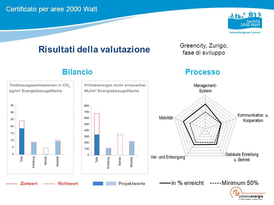 Risultati della valutazione BilancioProcesso Certificato per aree 2000 Watt Greencity, Zurigo, fase di sviluppo