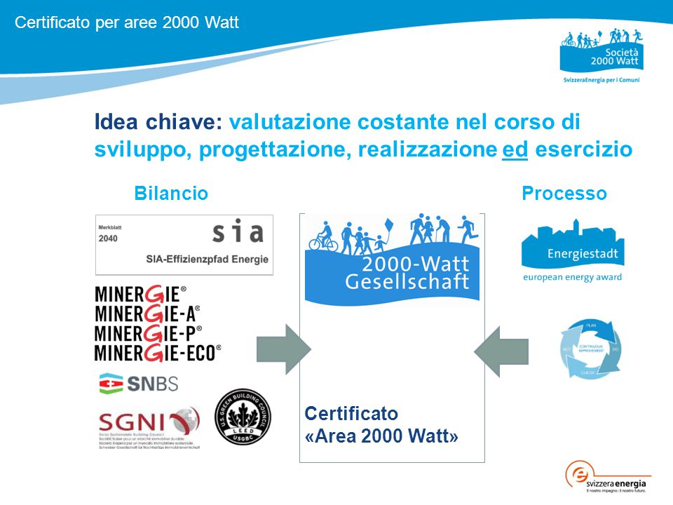 Idea chiave: valutazione costante nel corso di sviluppo, progettazione, realizzazione ed esercizio Certificato «Area 2000 Watt» Certificato per aree 2000 Watt BilancioProcesso