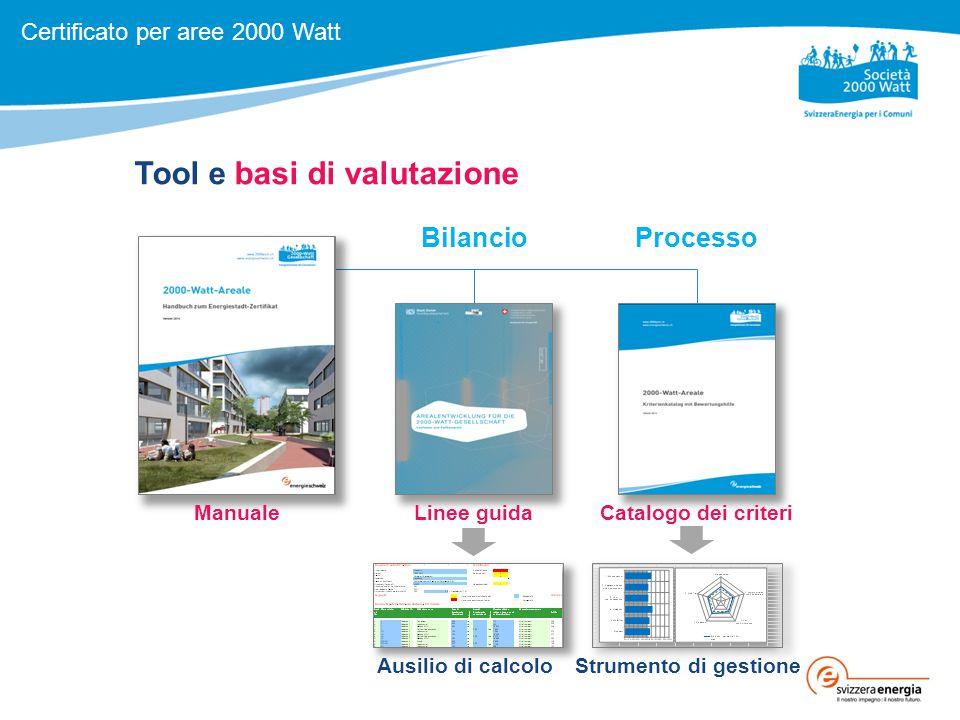Tool e basi di valutazione Catalogo dei criteriLinee guidaManuale Strumento di gestioneAusilio di calcolo Certificato per aree 2000 Watt BilancioProcesso