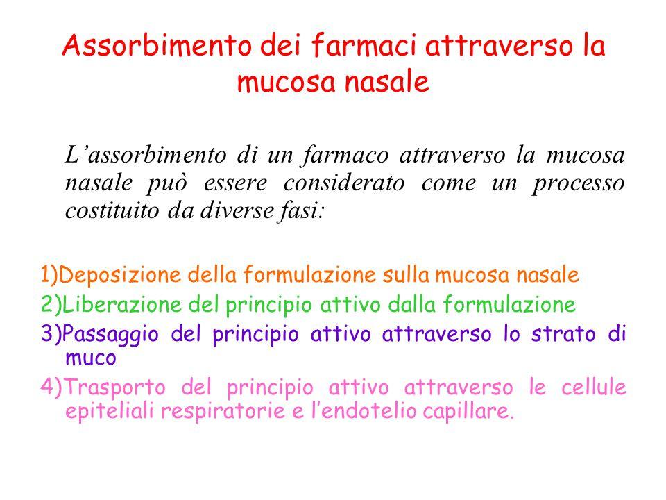 Assorbimento dei farmaci attraverso la mucosa nasale L'assorbimento di un farmaco attraverso la mucosa nasale può essere considerato come un processo