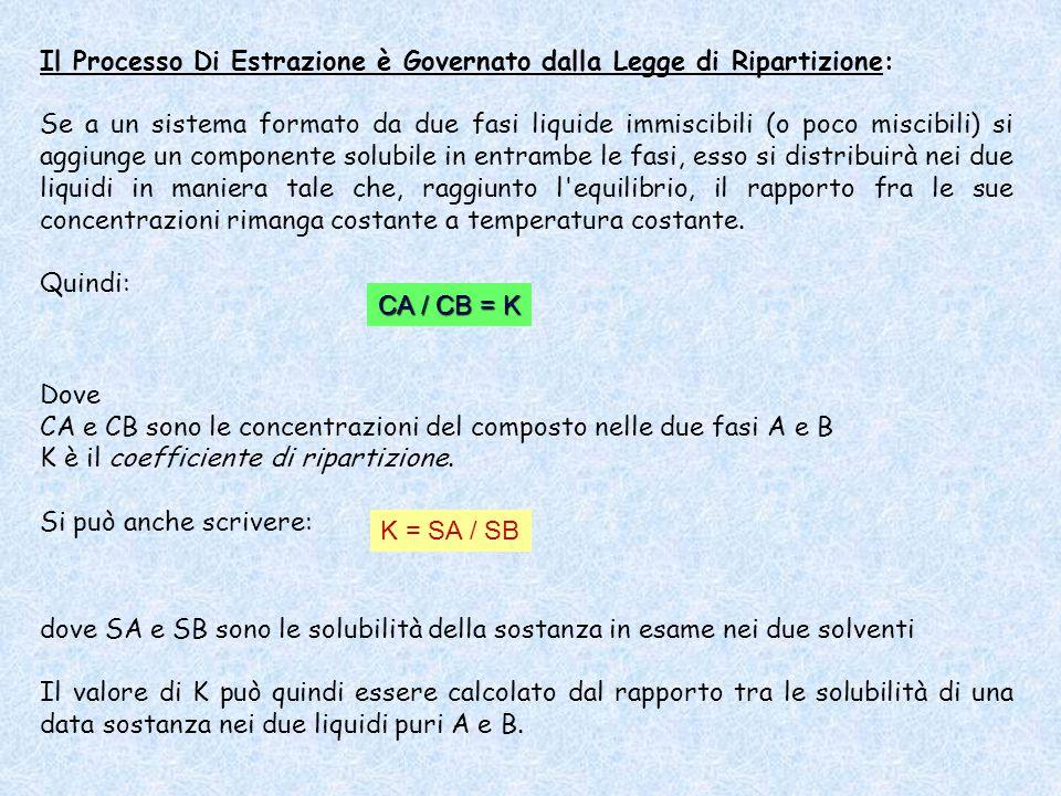Poiché per una data sostanza x Sx = g x /V x avremo che K sarà definito anche da: dove g A e g B sono i grammi della sostanza presenti rispettivamente nel volume V A del solvente A e nel volume V B del solvente B.