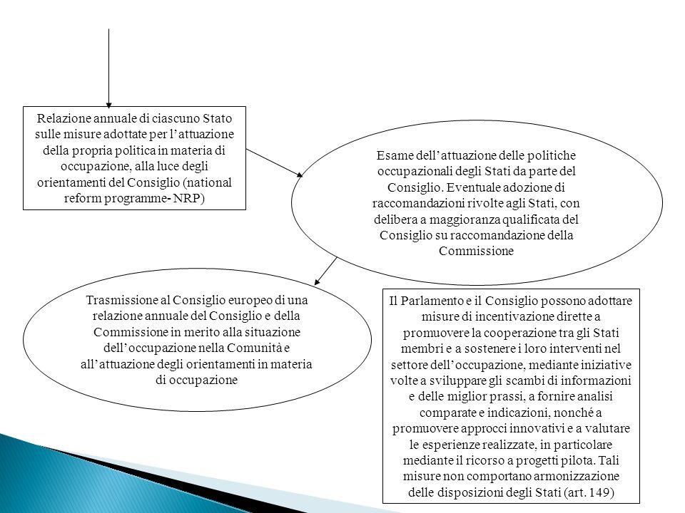 Relazione annuale di ciascuno Stato sulle misure adottate per l'attuazione della propria politica in materia di occupazione, alla luce degli orientamenti del Consiglio (national reform programme- NRP) Esame dell'attuazione delle politiche occupazionali degli Stati da parte del Consiglio.