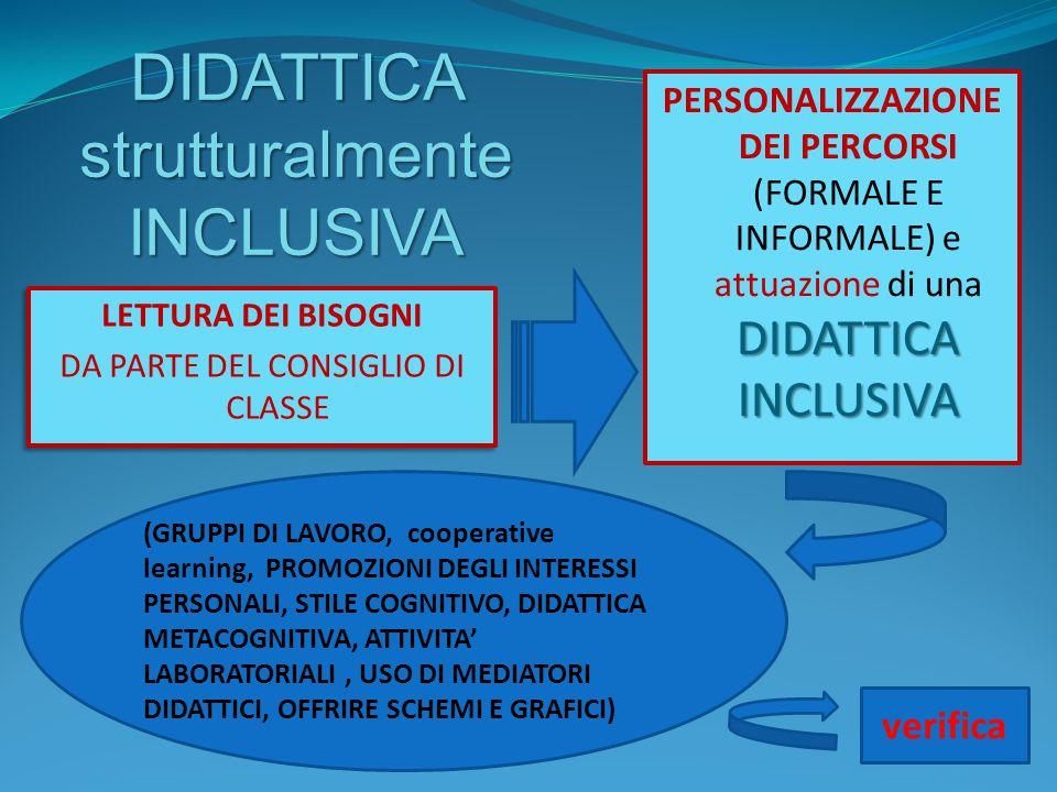 DIDATTICA strutturalmente INCLUSIVA LETTURA DEI BISOGNI DA PARTE DEL CONSIGLIO DI CLASSE LETTURA DEI BISOGNI DA PARTE DEL CONSIGLIO DI CLASSE DIDATTIC