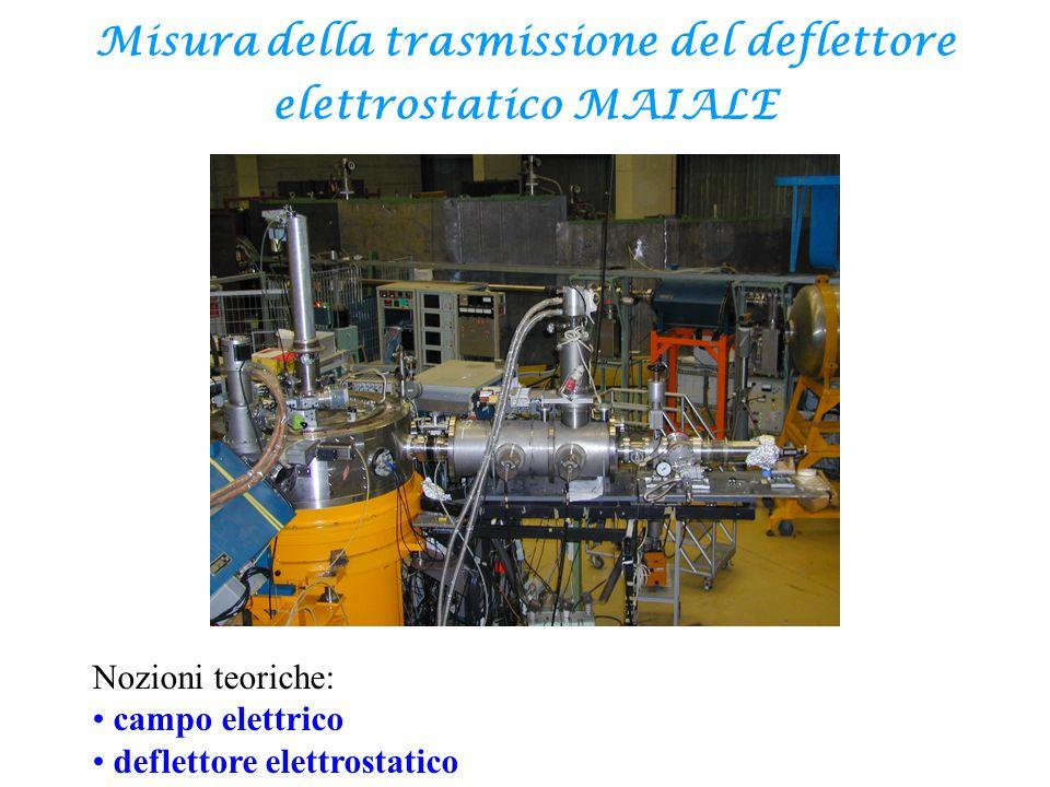 Campo elettrico è definito come la forza elettrica posseduta da una carica unitaria posta in un certo punto dello spazio.