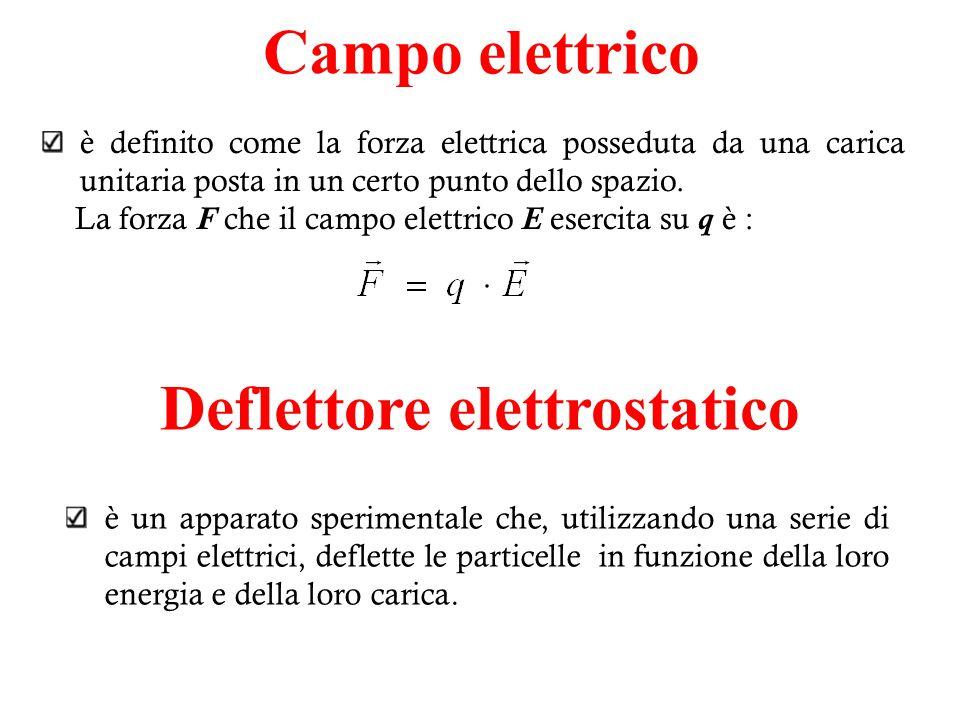 Misura della trasmissione del deflettore elettrostatico Maiale obiettivo: misurare il coefficiente di trasmissione del deflettore.