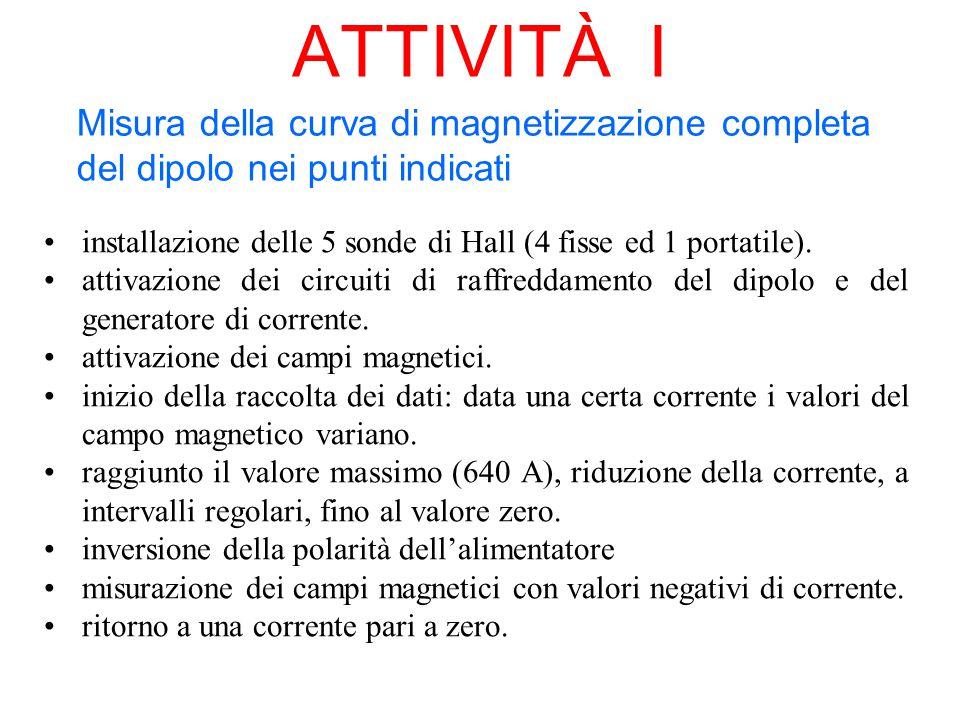  Fig. Fig.: variazione del campo magnetico B (Gauss) in funzione della corrente I (Ampere) nei 5 punti di misura.