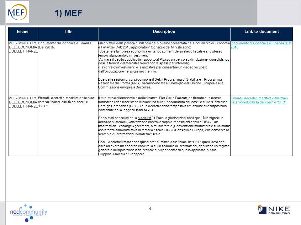 5 IssuerTitleDescriptionLink to document ECB - EUROPEAN CENTRAL BANK Indirizzo (UE) 2015/510 della Banca Centrale Europea del 19 dicembre 2014 sull attuazione del quadro di riferimento della politica monetaria dell Eurosistema (BCE/2014/60).