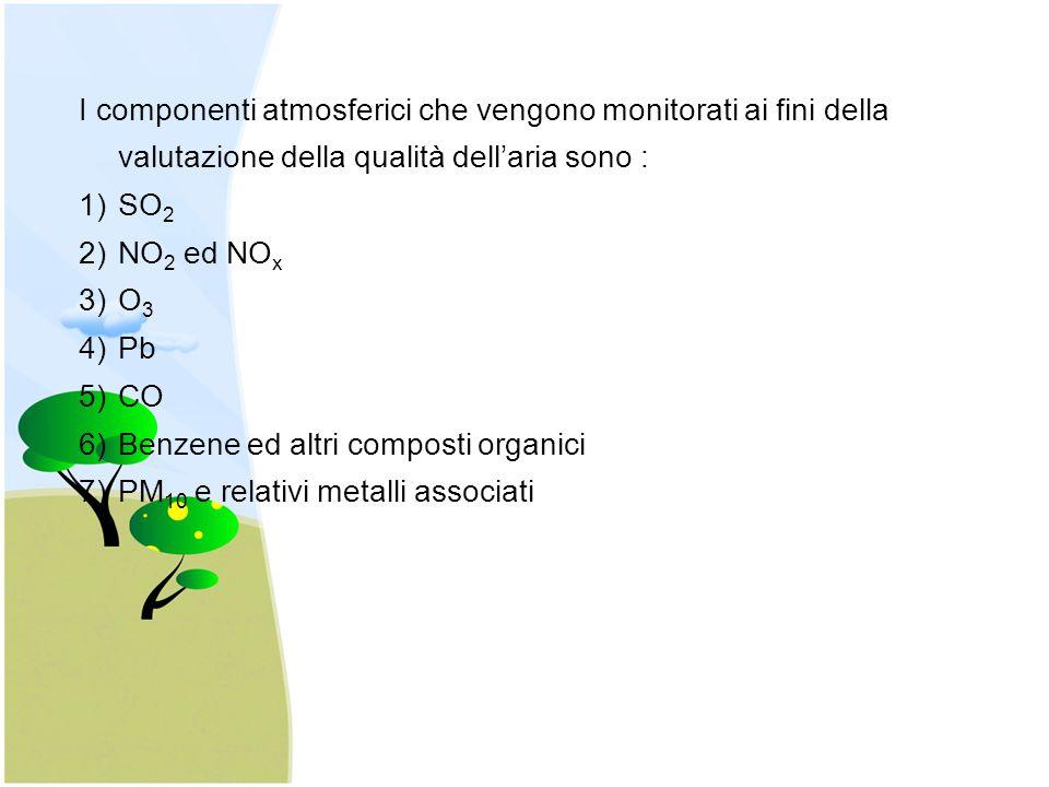 I componenti atmosferici che vengono monitorati ai fini della valutazione della qualità dell'aria sono : 1)SO 2 2)NO 2 ed NO x 3)O 3 4)Pb 5)CO 6)Benzene ed altri composti organici 7)PM 10 e relativi metalli associati