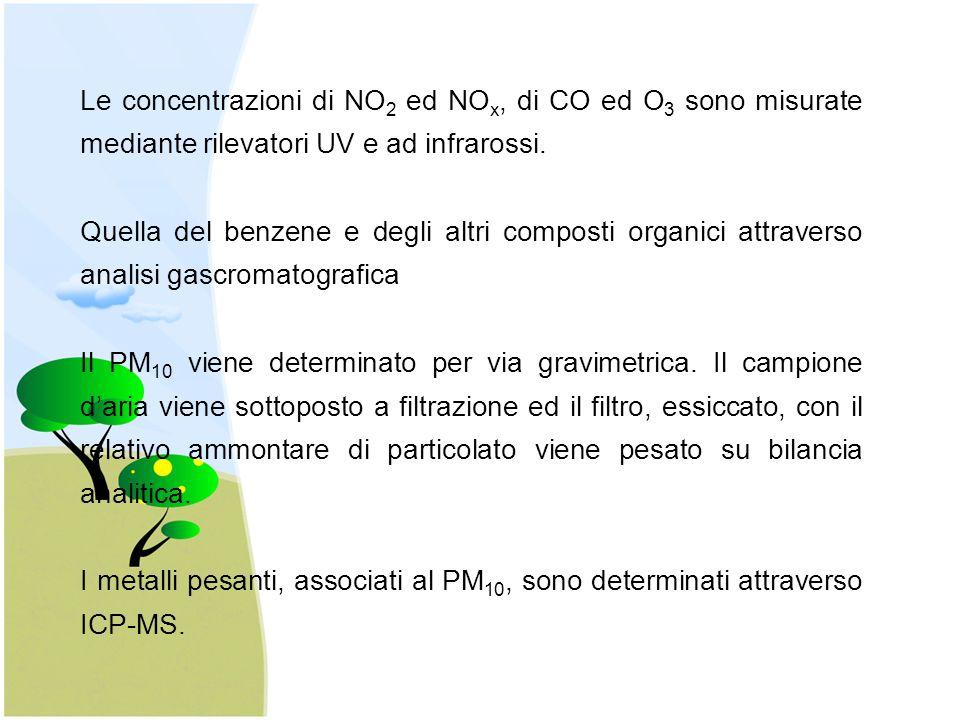 Le concentrazioni di NO 2 ed NO x, di CO ed O 3 sono misurate mediante rilevatori UV e ad infrarossi. Quella del benzene e degli altri composti organi