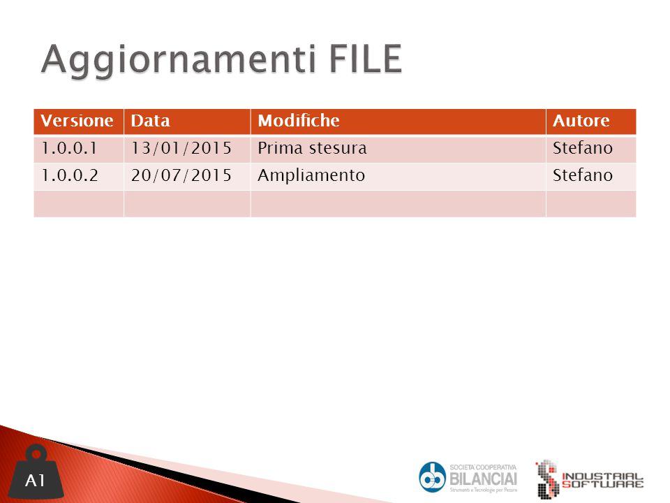 VersioneDataModificheAutore 1.0.0.113/01/2015Prima stesuraStefano 1.0.0.220/07/2015AmpliamentoStefano A1