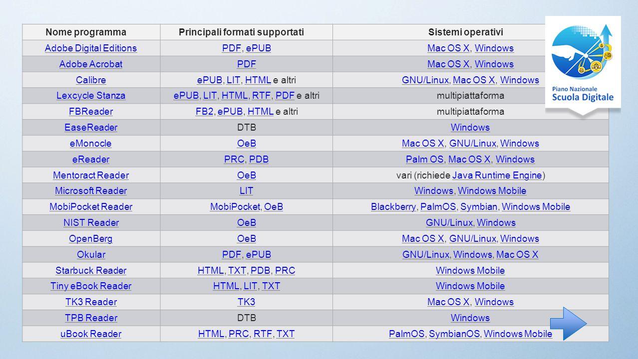Nome programmaPrincipali formati supportatiSistemi operativi Adobe Digital EditionsPDFPDF, ePUBePUBMac OS XMac OS X, WindowsWindows Adobe AcrobatPDFMac OS XMac OS X, WindowsWindows CalibreePUBePUB, LIT, HTML e altriLITHTMLGNU/LinuxGNU/Linux, Mac OS X, WindowsMac OS XWindows Lexcycle StanzaePUBePUB, LIT, HTML, RTF, PDF e altriLITHTMLRTFPDFmultipiattaforma FBReaderFB2FB2, ePUB, HTML e altriePUBHTMLmultipiattaforma EaseReaderDTBWindows eMonocleOeBMac OS XMac OS X, GNU/Linux, WindowsGNU/LinuxWindows eReaderPRCPRC, PDBPDBPalm OSPalm OS, Mac OS X, WindowsMac OS XWindows Mentoract ReaderOeBvari (richiede Java Runtime Engine)Java Runtime Engine Microsoft ReaderLITWindowsWindows, Windows MobileWindows Mobile MobiPocket ReaderMobiPocketMobiPocket, OeBOeBBlackberryBlackberry, PalmOS, Symbian, Windows MobilePalmOSSymbianWindows Mobile NIST ReaderOeBGNU/LinuxGNU/Linux, WindowsWindows OpenBergOeBMac OS XMac OS X, GNU/Linux, WindowsGNU/LinuxWindows OkularPDFPDF, ePUBePUBGNU/LinuxGNU/Linux, Windows, Mac OS XWindowsMac OS X Starbuck ReaderHTMLHTML, TXT, PDB, PRCTXTPDBPRCWindows Mobile Tiny eBook ReaderHTMLHTML, LIT, TXTLITTXTWindows Mobile TK3 ReaderTK3Mac OS XMac OS X, WindowsWindows TPB ReaderDTBWindows uBook ReaderHTMLHTML, PRC, RTF, TXTPRCRTFTXTPalmOSPalmOS, SymbianOS, Windows MobileSymbianOSWindows Mobile