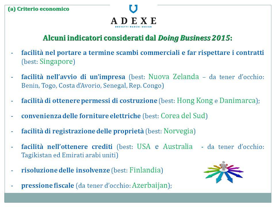 Alcuni indicatori considerati dal Doing Business 2015: Alcuni indicatori considerati dal Doing Business 2015: -facilità nel portare a termine scambi c