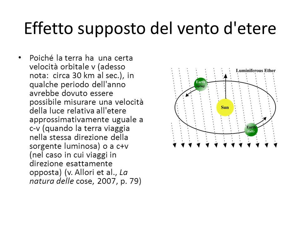 Effetto supposto del vento d'etere Poiché la terra ha una certa velocità orbitale v (adesso nota: circa 30 km al sec.), in qualche periodo dell'anno a