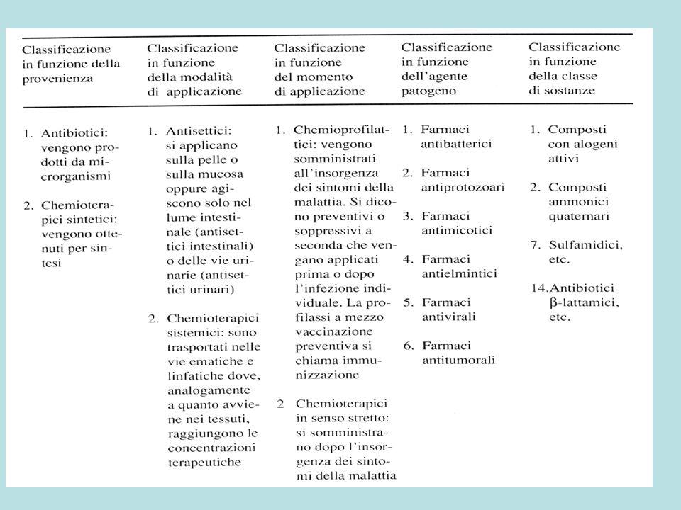 Farmaci anti-infettivi Anti-infettivi locali o topici Elementi Ossidi Antisettici attivi come ossidanti Acidi Sali vari Alcoli Aldeidi Acidi, ossiacidi e derivati Alogenoderivati Fenoli e derivati Amidi fenoliche e derivati Derivati amidinici e guanidinici Nitroderivati eterociclici vari Derivati acridinici Tensioattivi ad azione anti-infettiva Composti organomercurici Anti-infettivi sistemici Anti-infettivi sistemici inorganici Oro e derivati Bismuto e derivati Anti-infettivi sistemici organici Sulfamidici Chinoloni Derivati nitrofuranici Tubercolostatici e leprostatici Antimalarici Antiamebici Troponemicidi e tripanocidi Antisettici urinari e intestinali Antimicotici sistemici Chemioterapici antivirali Chemioterapici antineoplastici
