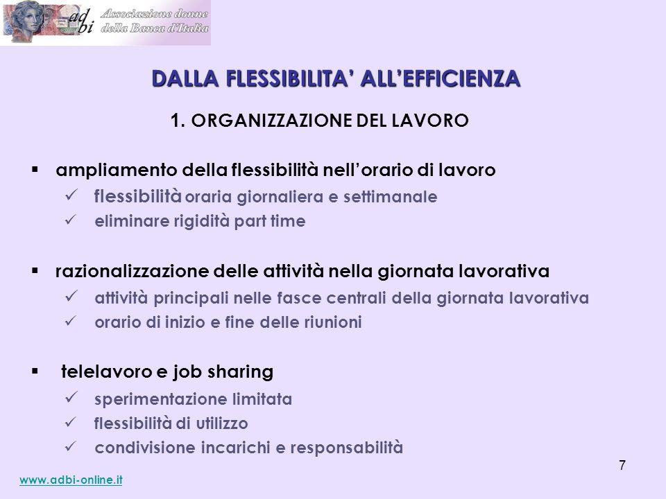 1. ORGANIZZAZIONE DEL LAVORO  ampliamento della flessibilità nell'orario di lavoro flessibilità oraria giornaliera e settimanale eliminare rigidità p