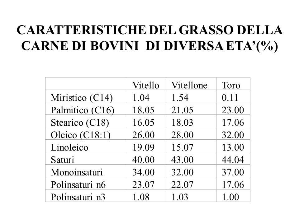 VitelloVitelloneToro Miristico (C14)1.041.540.11 Palmitico (C16)18.0521.0523.00 Stearico (C18)16.0518.0317.06 Oleico (C18:1)26.0028.0032.00 Linoleico1