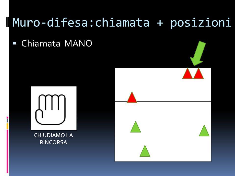 Muro-difesa:chiamata + posizioni  Chiamata MANO CHIUDIAMO LA RINCORSA