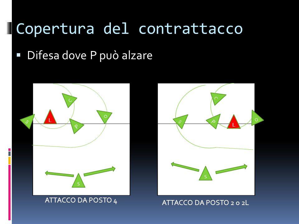 Copertura del contrattacco  Difesa dove P può alzare S L S P O C O P P C S S L ATTACCO DA POSTO 4 ATTACCO DA POSTO 2 o 2L