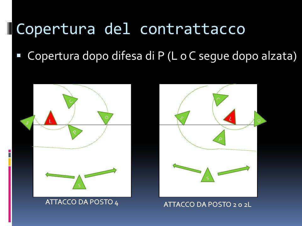 Copertura del contrattacco  Copertura dopo difesa di P (L o C segue dopo alzata) S L S O C O P P C S S L ATTACCO DA POSTO 4 ATTACCO DA POSTO 2 o 2L