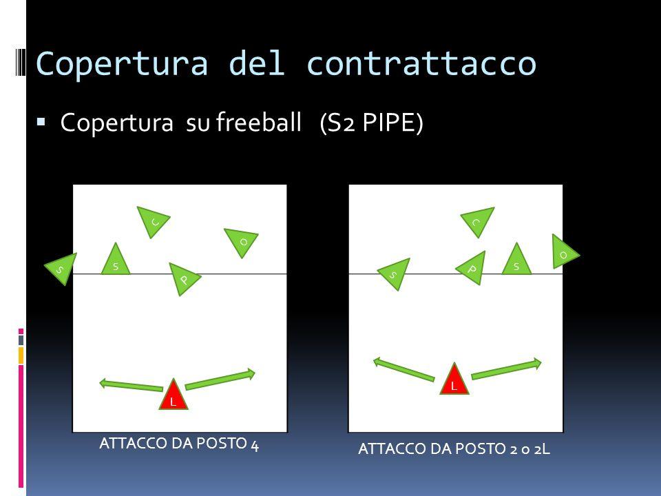 Copertura del contrattacco  Copertura su freeball (S2 PIPE) S L S O C P ATTACCO DA POSTO 4 ATTACCO DA POSTO 2 o 2L S C S O P L