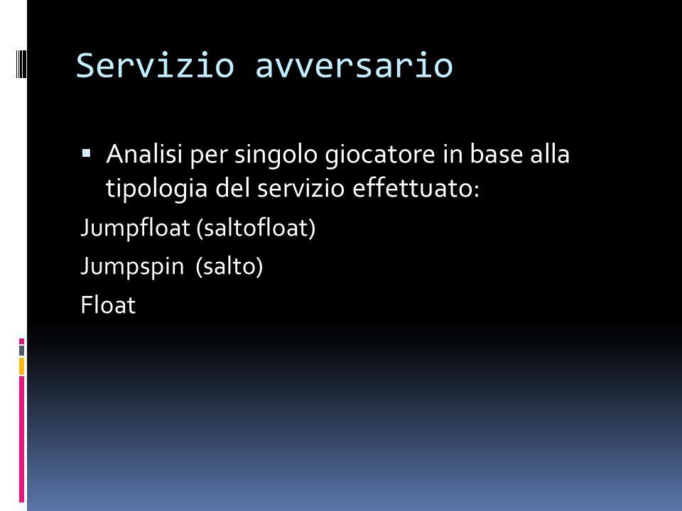 Servizio avversario  Analisi per singolo giocatore in base alla tipologia del servizio effettuato: Jumpfloat (saltofloat) Jumpspin (salto) Float