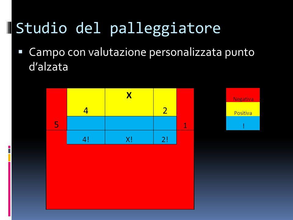 Studio del palleggiatore  Campo con valutazione personalizzata punto d'alzata X Negativa 4 2 Positiva 5 1 ! ! 4!X!2!
