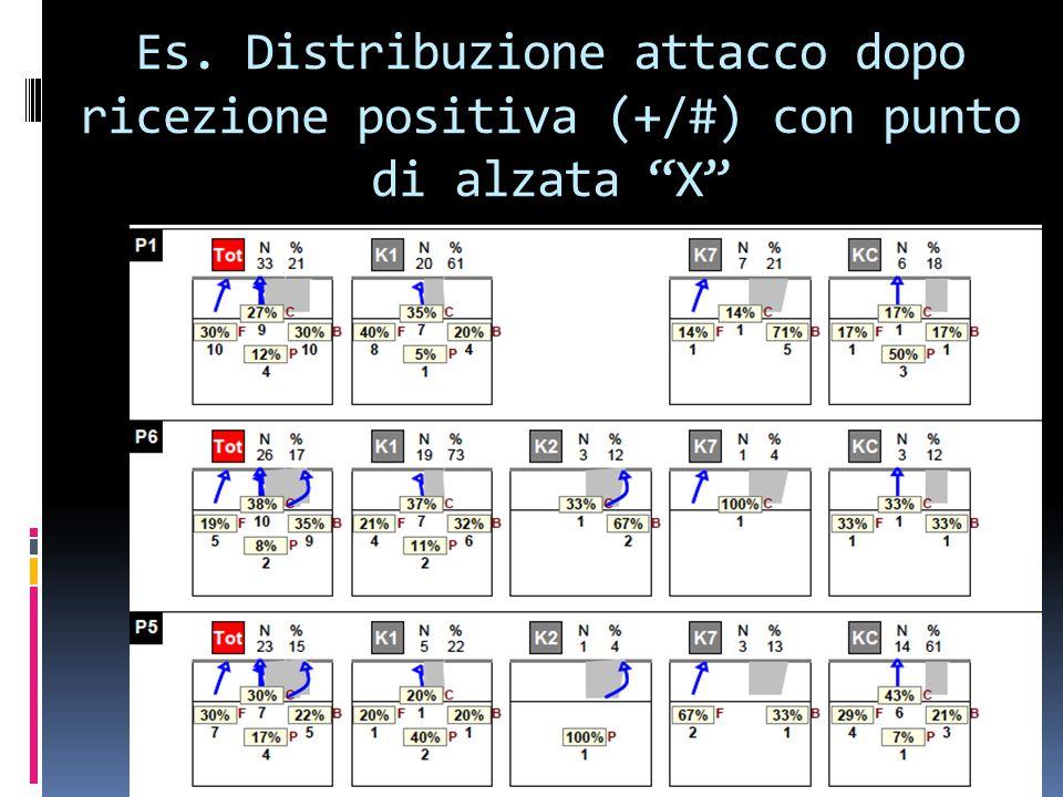 """Es. Distribuzione attacco dopo ricezione positiva (+/#) con punto di alzata """"X"""""""