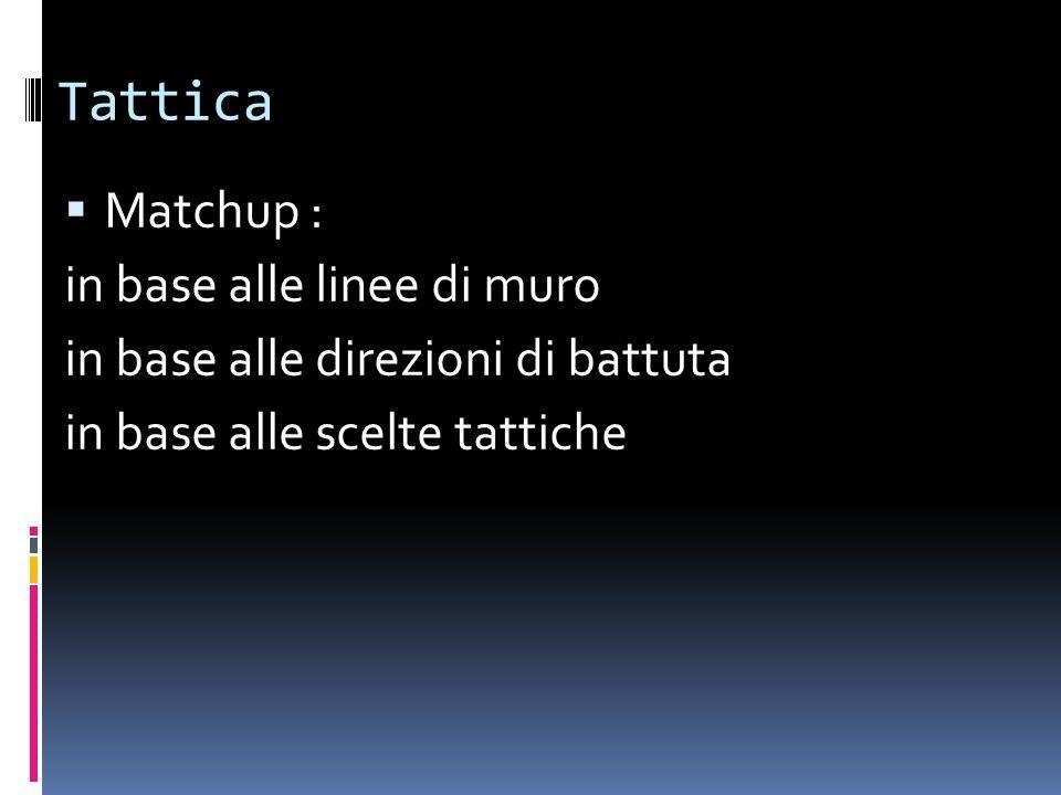 Tattica  Matchup : in base alle linee di muro in base alle direzioni di battuta in base alle scelte tattiche