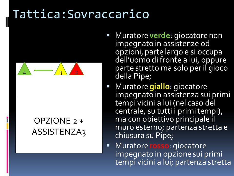 Tattica:Sovraccarico  Muratore verde: giocatore non impegnato in assistenze od opzioni, parte largo e si occupa dell'uomo di fronte a lui, oppure par