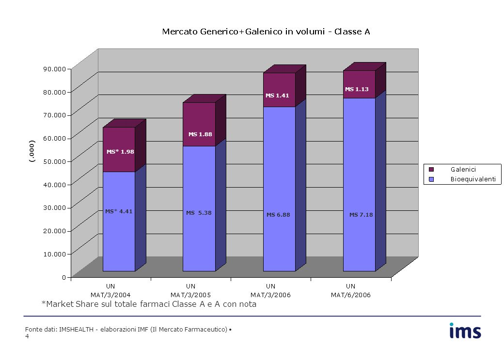 Fonte dati: IMSHEALTH - elaborazioni IMF (Il Mercato Farmaceutico) 4 MS 1.99 MS 1.91 MS 1.54 *Market Share sul totale farmaci Classe A e A con nota (.000) 6.88 MS 1.98 * 1.88 1.41 MS* 4.41 MS 5.38 MS 6.88MS 7.18 MS* 1.98 MS 1.88 MS 1.41 MS 1.13