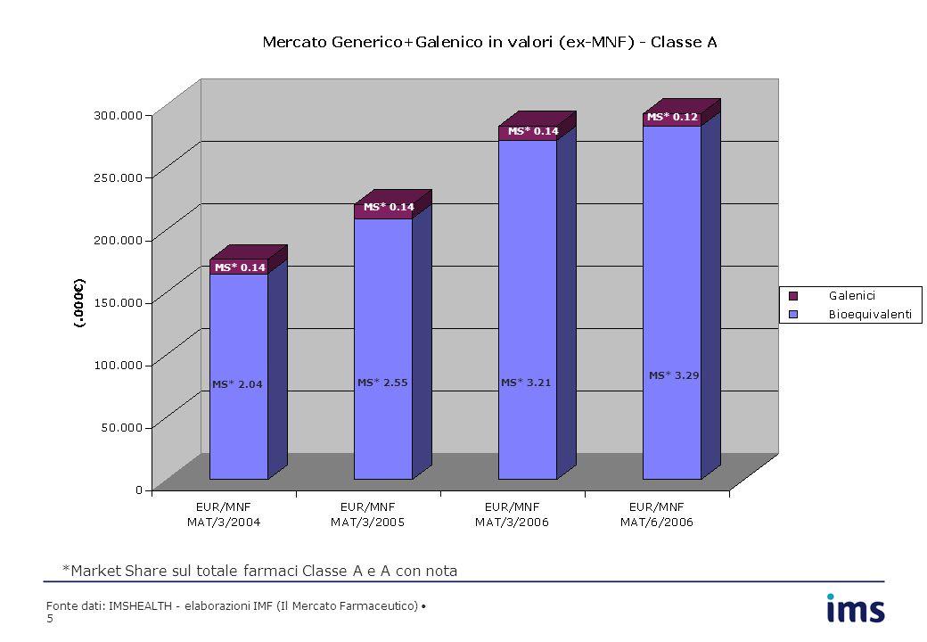 Fonte dati: IMSHEALTH - elaborazioni IMF (Il Mercato Farmaceutico) 5 *Market Share sul totale farmaci Classe A e A con nota MS* 2.04 MS* 2.55MS* 3.21 MS* 0.14 MS* 0.12 MS* 3.29