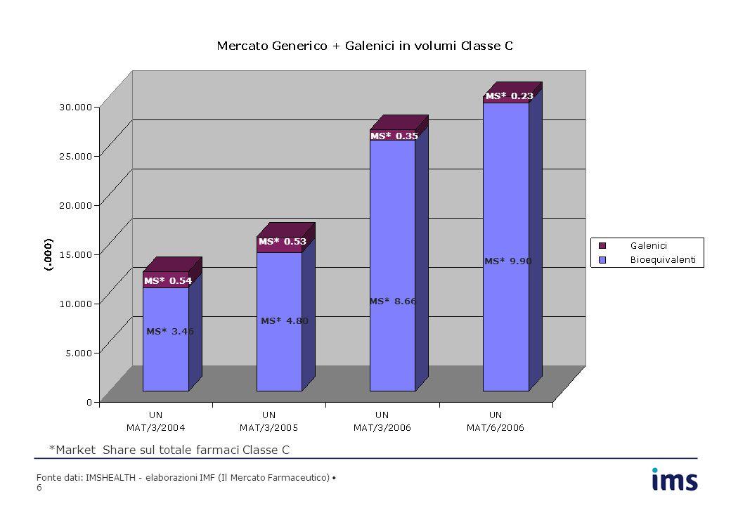 Fonte dati: IMSHEALTH - elaborazioni IMF (Il Mercato Farmaceutico) 6 MS* 3.46 MS* 4.80 MS* 8.66 MS* 0.54 MS* 0.53 MS* 0.35 *Market Share sul totale farmaci Classe C MS* 9.90 MS* 0.23