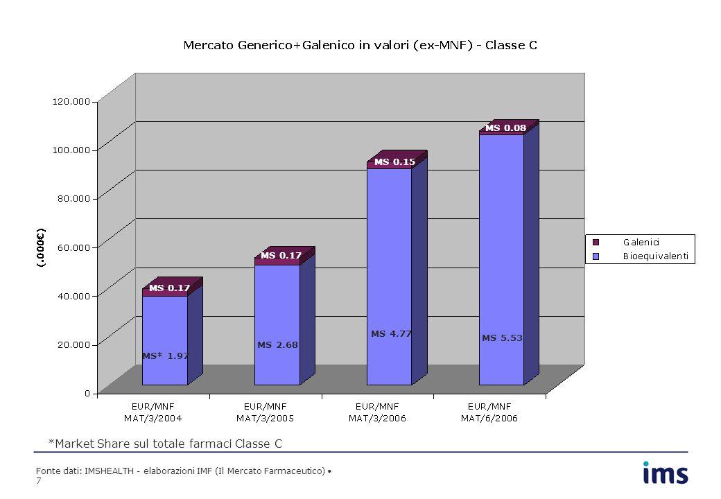 Fonte dati: IMSHEALTH - elaborazioni IMF (Il Mercato Farmaceutico) 7 MS* 1.97 MS 2.68 MS 4.77 MS 0.17 MS 0.15 *Market Share sul totale farmaci Classe C MS 5.53 MS 0.08